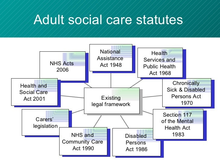 The nhs and community care act 1990