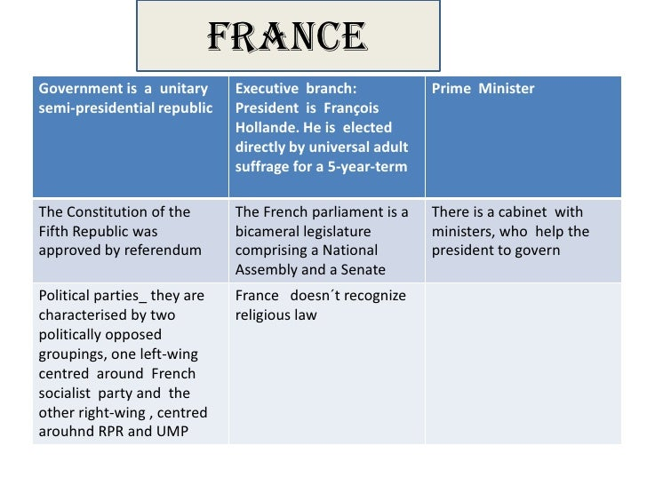 FRANCEGovernment is a unitary       Executive branch:             Prime Ministersemi-presidential republic    President is...