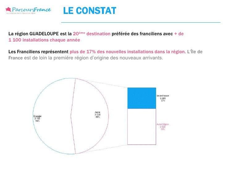 LE CONSTATLa région GUADELOUPE est la 20ème destination préférée des franciliens avec + de1 100 installations chaque année...