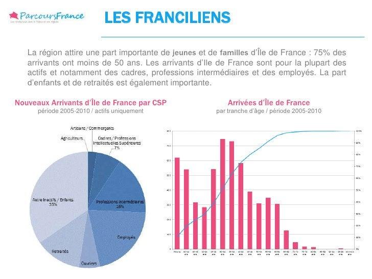 LES FRANCILIENS   La région attire une part importante de jeunes et de familles d'Île de France : 75% des   arrivants ont ...