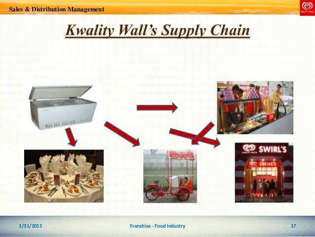 kwality walls distribution strategy Kwality wall's magnum has a high brand awareness due to the already established brand of quality walls magnum is focusing on quality strategy as it is striving for excellence kwality wall's heart branding captures the enthusiasm of the young audience.
