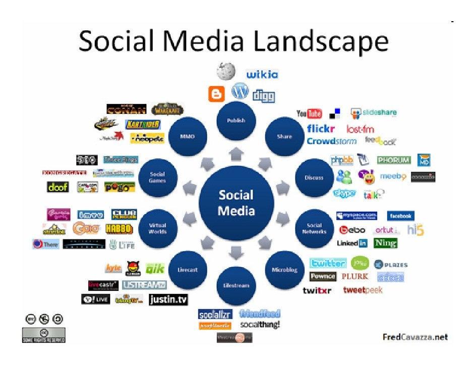 Redes Sociales               …conversación                                                        Blogs                   ...