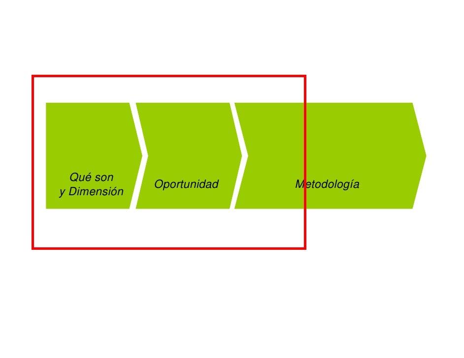 Qué son               Oportunidad   Metodología y Dimensión