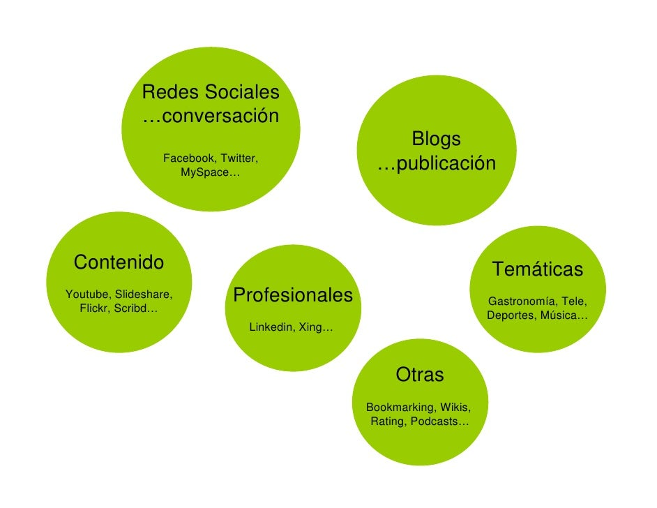 Blogs     • 184 millones de personas empezaron un blog • 77% de los usuarios activos de Internet leen blogs