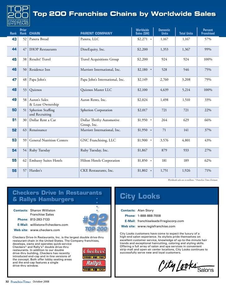 October 2008 31 6 Top 200 Franchise