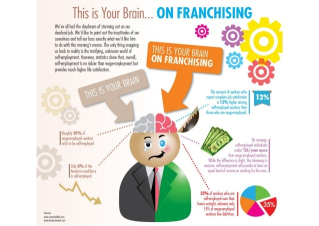 This is Your Brain. .. ON FRANCHISING  We've all had the daydream of storming out on our deadend job.  We'd like to point ...