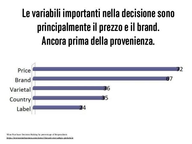 Le variabili importanti nella decisione sono principalmente il prezzo e il brand. Ancora prima della provenienza. Wine Pur...