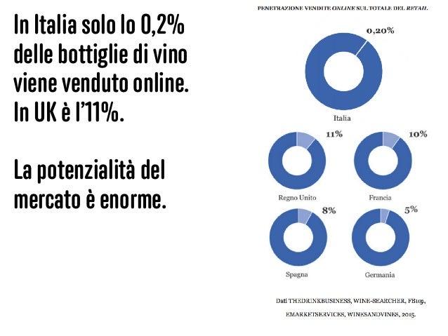 5 In Italia solo lo 0,2% delle bottiglie di vino viene venduto online. In UK è l'11%. La potenzialità del mercato è enorme.