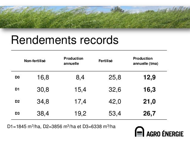 Limites du système• Système de polissage= fort volume  d'eau faiblement chargée  – 10 000 m³ par ha/an  – Production de la...