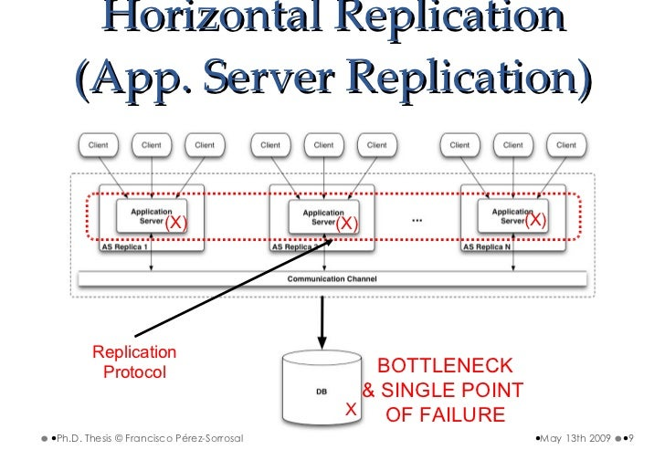 bottleneck thesis The analysis highlights bottleneck workstations, excessive inventory levels and unnecessary frequent shipments then, it should be analysed whether the ms is.