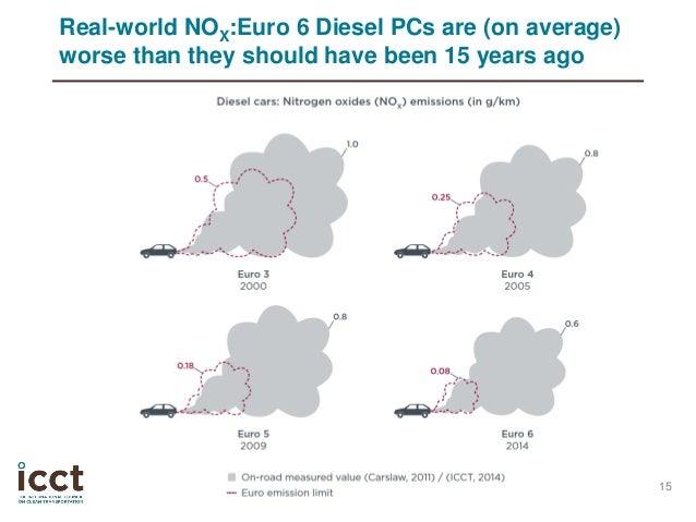 regulatory outlook for real world emissions icct. Black Bedroom Furniture Sets. Home Design Ideas