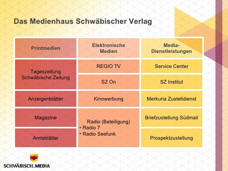 Das Medienhaus Schwäbischer Verlag Printmedien Elektronische Medien Media- Dienstleistungen Tageszeitung Schwäbische Zeitu...