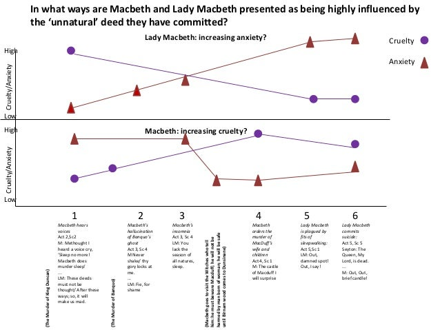 frankenstein and macbeth This free english literature essay on essay: how women are depicted in macbeth and frankenstein is perfect for english literature students to use as an example.