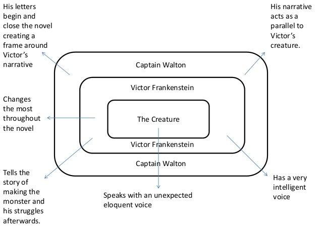 Frankenstein Narration