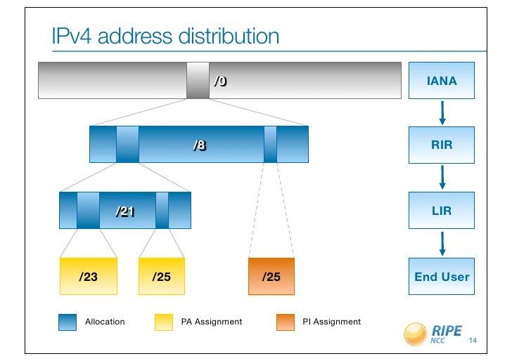 IPv4 address distribution                             /0                              IANA                        /8      ...