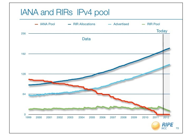 IANA and RIRs IPv4 pool           IANA Pool             RIR Allocations            Advertised             RIR Pool        ...