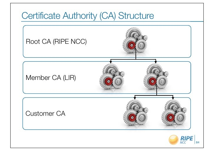 Certificate Authority (CA) Structure Root CA (RIPE NCC) Member CA (LIR) Customer CA                                       84