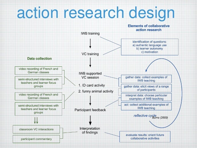 Classroom Action Research Design : Computer assisted video communication in the primary efl