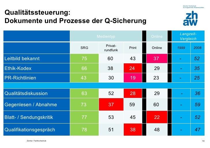Qualitätssteuerung:Dokumente und Prozesse der Q-Sicherung                                                                 ...