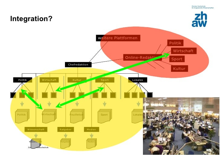 Integration?                                                                    weitere Plattformen                       ...