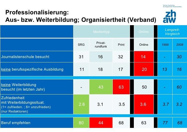 Professionalisierung:  Aus- bzw. Weiterbildung; Organisiertheit (Verband)                                                 ...