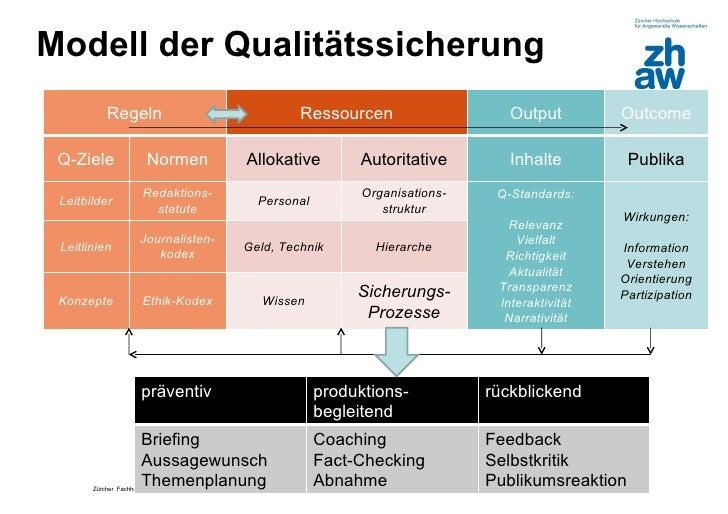 Modell der Qualitätssicherung           Regeln                              Ressourcen                    Output         O...