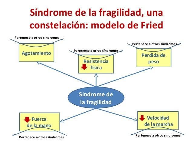 Síndrome de la fragilidad, una constelación: modelo de Fried Síndrome de la fragilidad Agotamiento Pertenece a otros síndr...