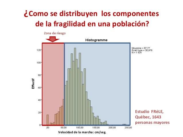 ¿Como se distribuyen los componentes de la fragilidad en una población? Estudio FRéLE, Québec, 1643 personas mayores Veloc...
