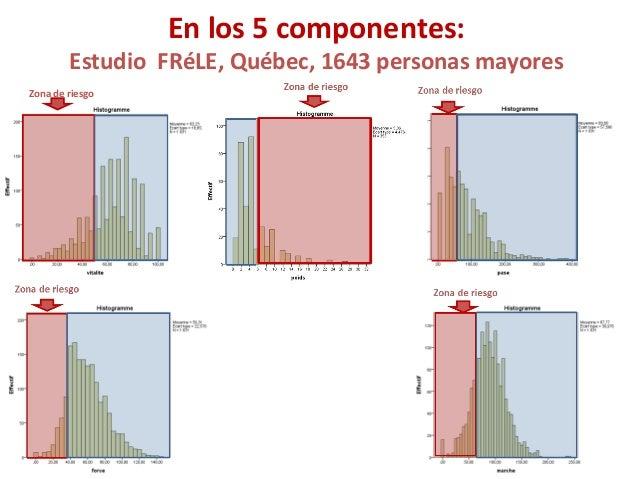 En los 5 componentes: Estudio FRéLE, Québec, 1643 personas mayores Zona de riesgo