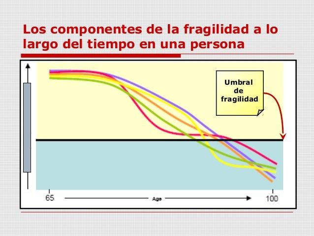 Los componentes de la fragilidad a lo largo del tiempo en una persona Umbral de fragilidad