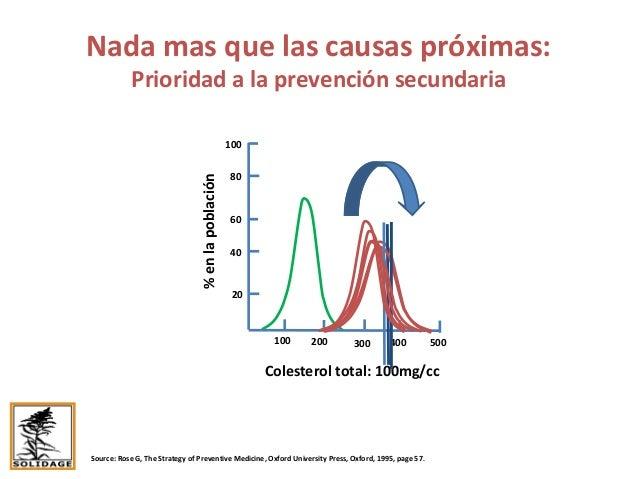 Nada mas que las causas próximas: Prioridad a la prevención secundaria Source: Rose G, The Strategy of Preventive Medicine...