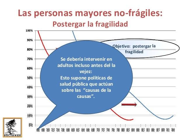 Políticas de prevención de la fragilidad: Enfoque de prevención….erróneo Las personas a alto riesgo de fragilidad: La prev...