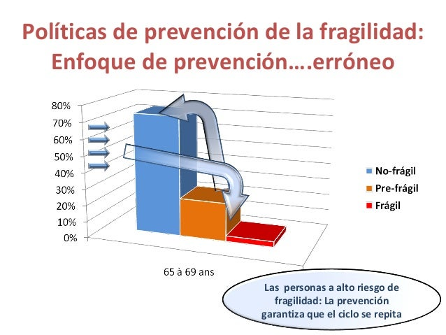 Las personas mayores pre-frágiles: Un enfoque para un grupo vulnerable evolutivo Pre- frágiles La acción se dirige a una p...