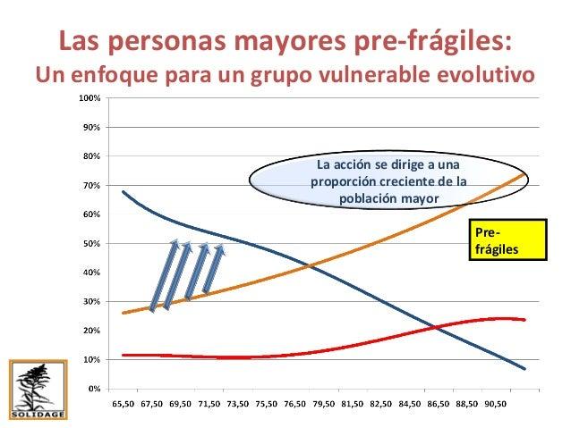 Políticas de prevención de la pre-fragilidad: dirigirse a los grupos vulnerables Source: Données de FréLE Las personas pre...