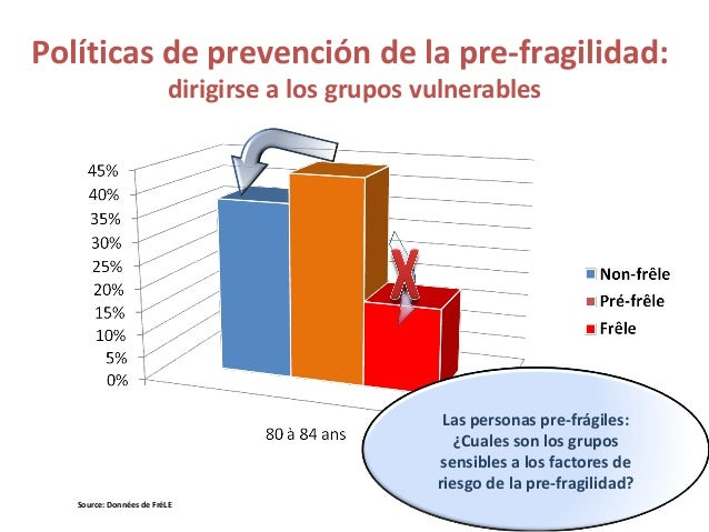 Las personas mayores frágiles: Una política de prevención Las personas frágiles, de las que 60% son dependientes Frágil