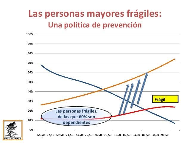 Políticas de prevención de la fragilidad: la prevención tradicional Source: Données de FréLE Las personas frágiles: En Qué...