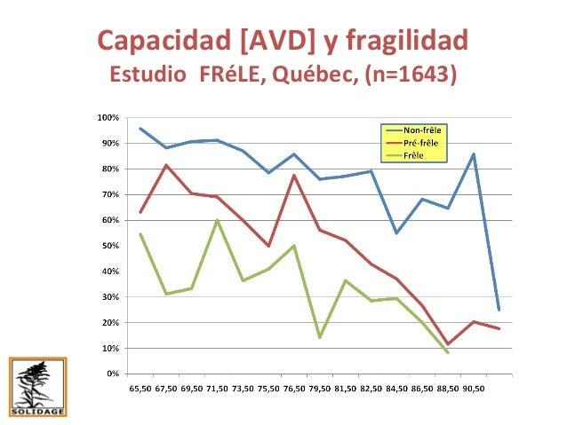 Capacidad [AVD] alisados | fragilidad Estudio FRéLE, Québec, (n=1643) Non-Frágil Pre-Frágil Frágil Y si tuviéramos datos l...