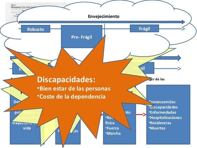 FrágilPre-FragilRobusto Envejecimiento Modelo de fragilidad Prevenir la fragilidad: Promoción y prevención Postergar la fr...