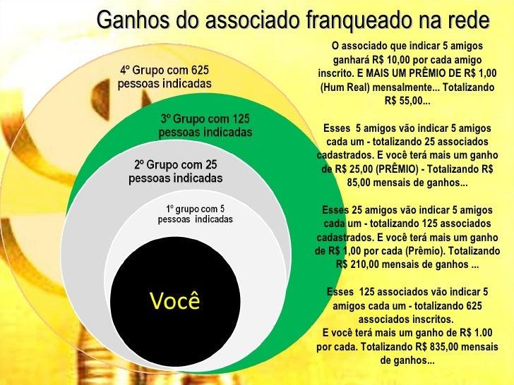 Ganhos do associado franqueado na rede                        O associado que indicar 5 amigos                        ganh...