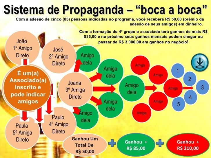 """Sistema de Propaganda – """"boca a boca""""   Com a adesão de cinco (05) pessoas indicadas no programa, você receberá R$ 50,00 (..."""