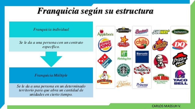 Franquicias y licencias for Franquicias de muebles