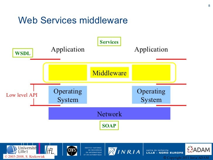 FraSCAti Adaptive and Reflective Middleware of Middleware