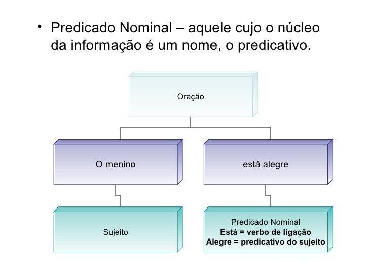 <ul><li>Predicado Nominal – aquele cujo o núcleo da informação é um nome, o predicativo. </li></ul>Oração O menino está al...
