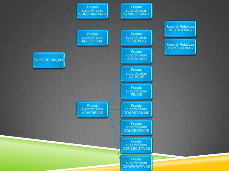 Frases          Frases                subordinadas    subordinadas               SUBSTANTIVAS    COMPLETIVAS              ...