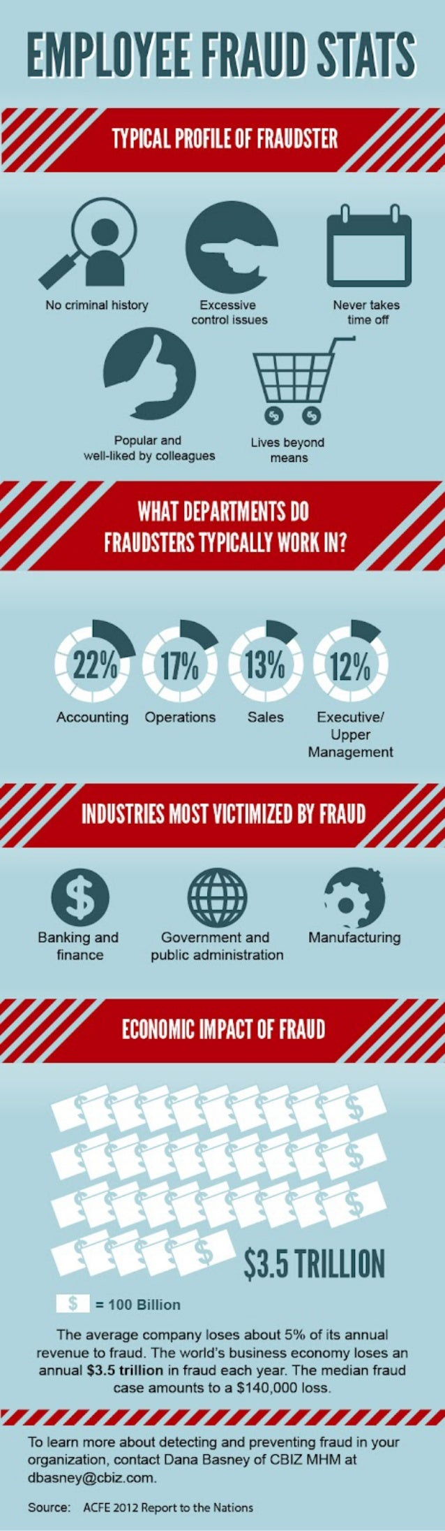 Preventing workplace fraud by employees