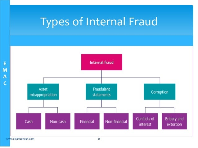 type of fraud Art fraud: art fraud,  an important strategy for combating that type of art fraud is research into the history of ownership of the work (called provenance).