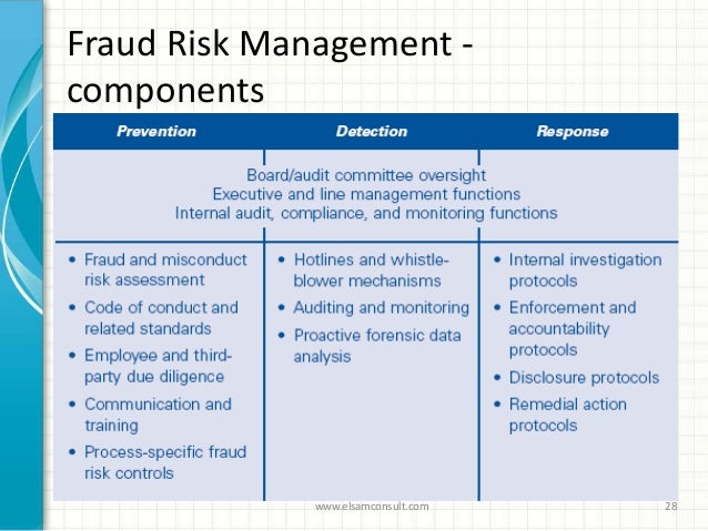MPhil Accounting Sciences Fraud Risk Management (Coursework)