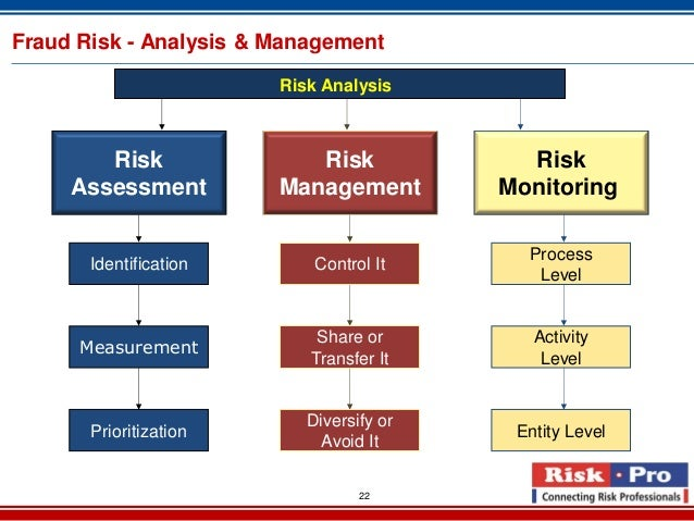 re dq1 risk management deliverables Risk analysis and management: a vital key to effective project management  paper presented at pmi®  the key deliverables of this risk audit are:  customized.