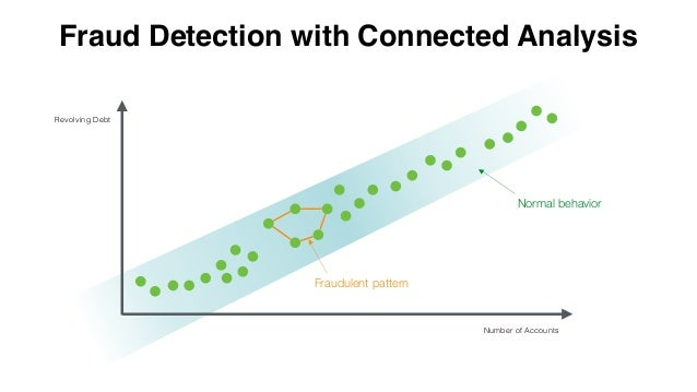 CONNECTED ANALYSIS Endpoint-Centric Analysis of users and their end-points Navigation Centric Analysis of navigation behav...