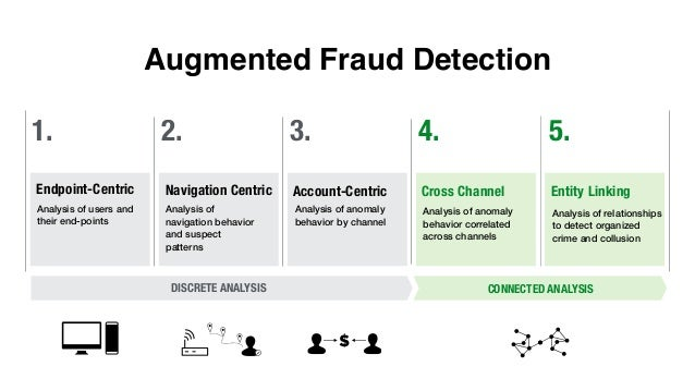 ACCOUNT HOLDER 2 Modeling a fraud ring as a graph ACCOUNT HOLDER 1 ACCOUNT HOLDER 3